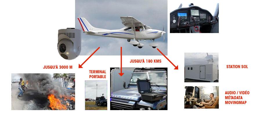 Surveillance Aerienne